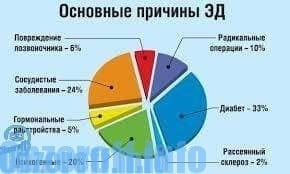 módszerek az erekció fokozására)