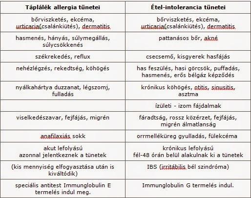 erekciós polineuropátia
