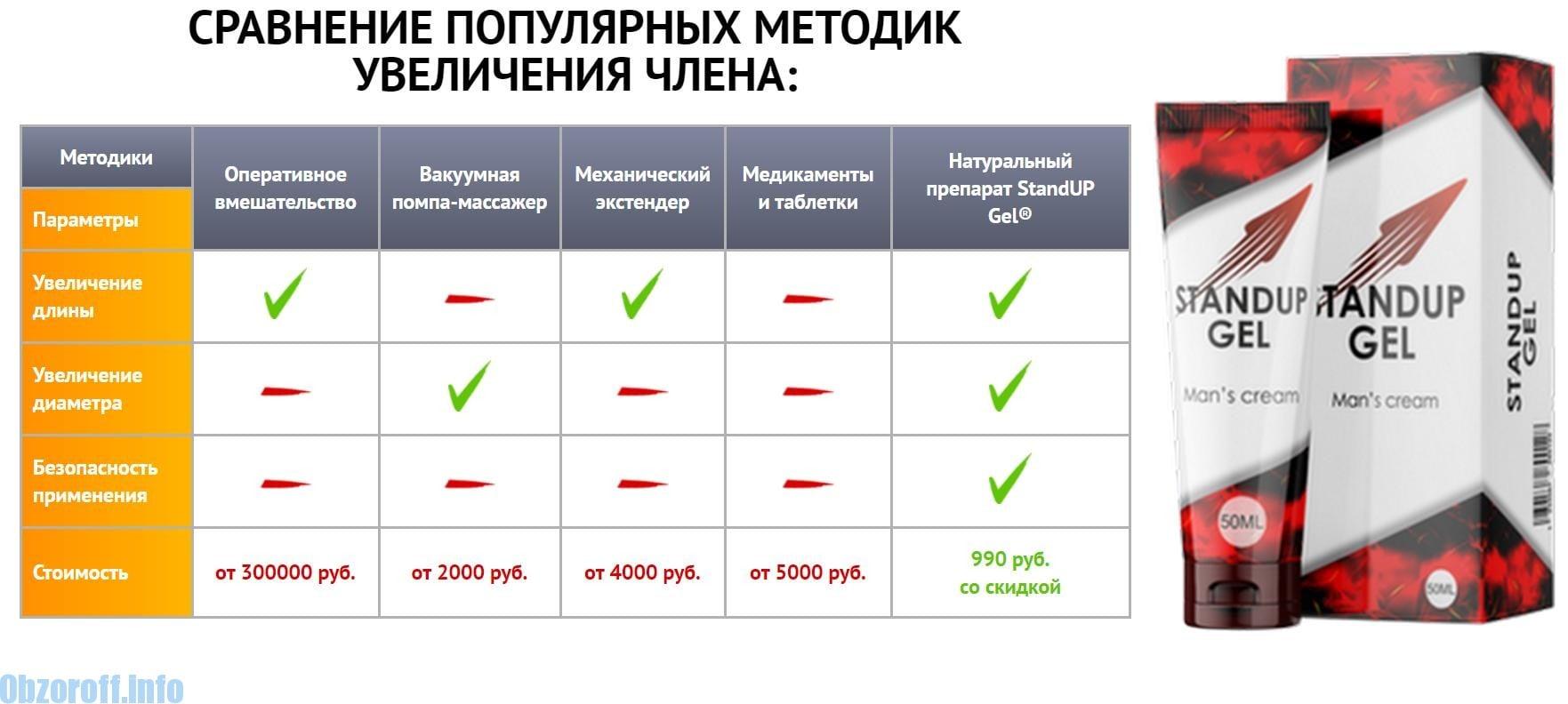 hagyományos erekciós módszerek)